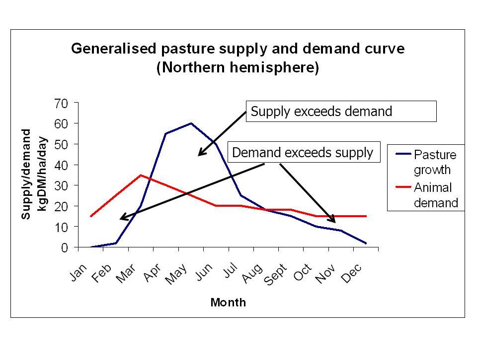 Supply exceeds demand Demand exceeds supply