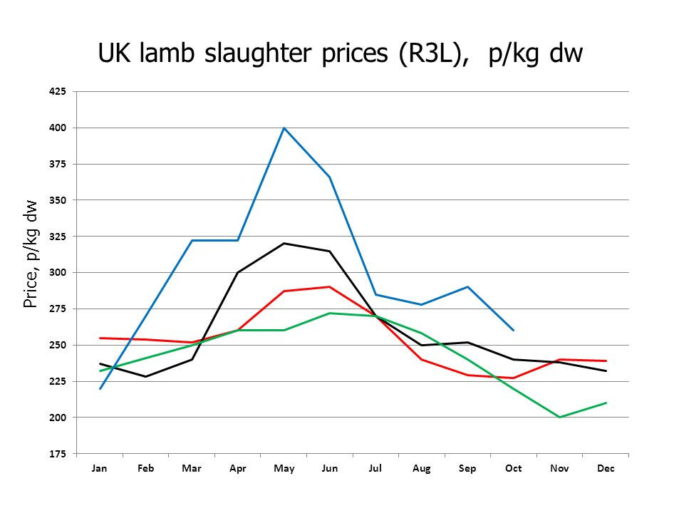 UK lamb slaughter prices (R3L), p/kg dw