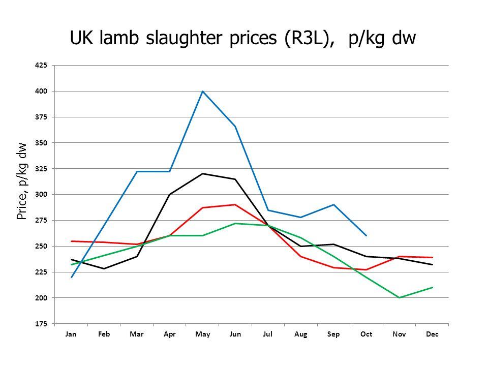 UK lamb slaughter prices (R3L), p/kg dw