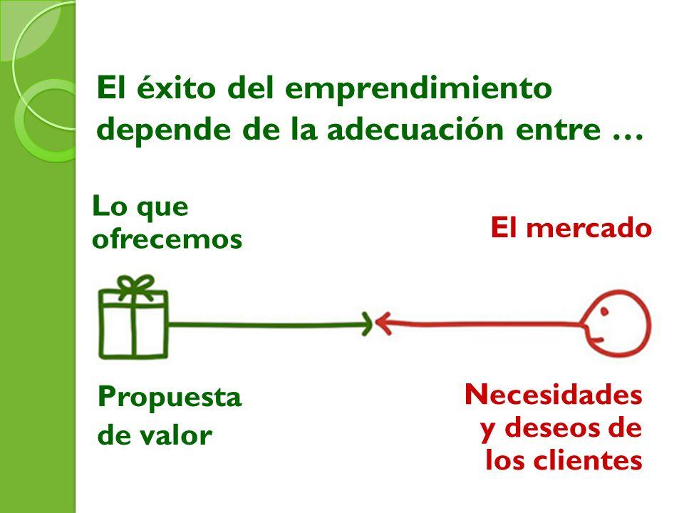 El éxito del emprendimiento depende de la adecuación entre …