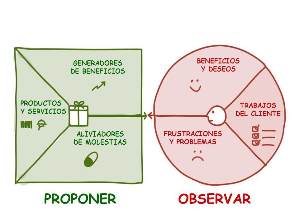 PROPONER OBSERVAR BENEFICIOS GENERADORES Y DESEOS DE BENEFICIOS