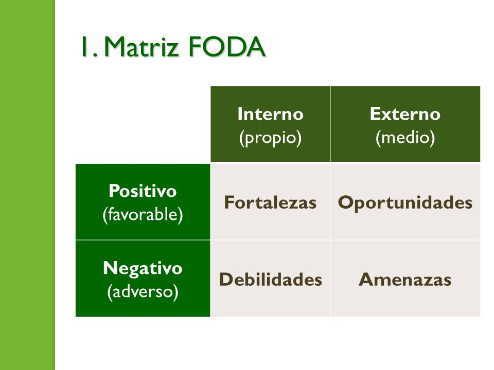 1. Matriz FODA Interno (propio) Externo (medio) Positivo (favorable)