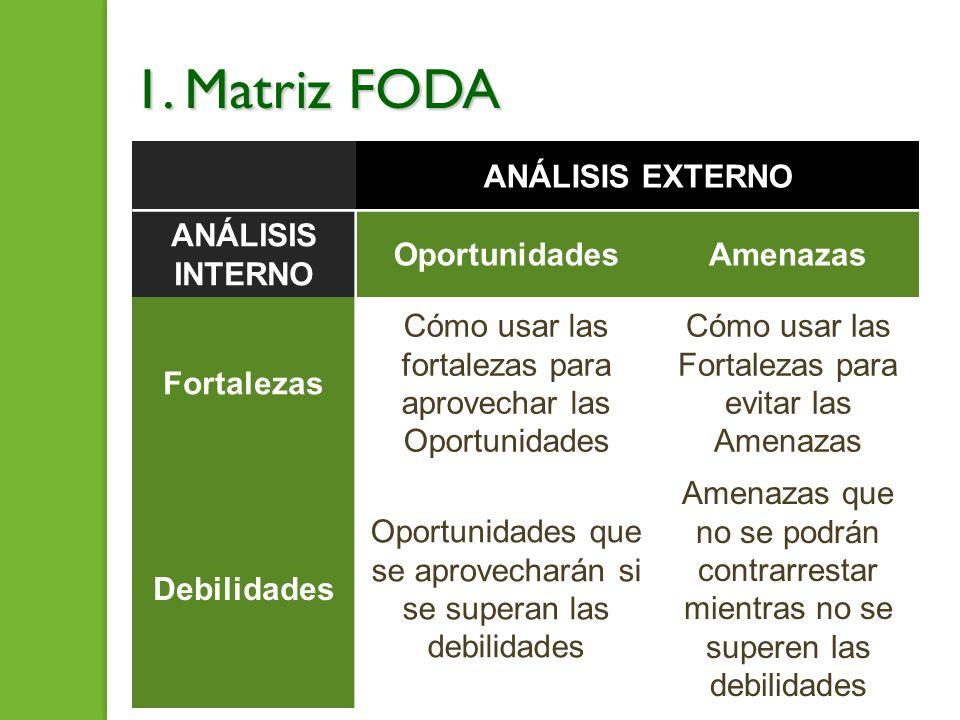 1. Matriz FODA ANÁLISIS EXTERNO ANÁLISIS INTERNO Oportunidades