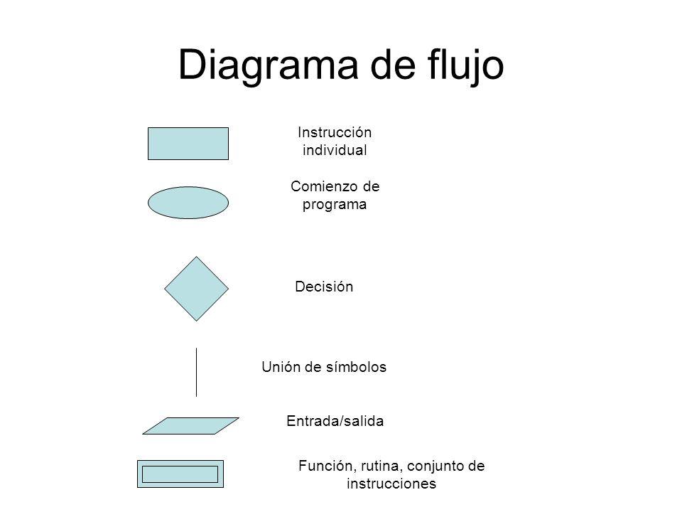 Diagrama de flujo Instrucción individual Comienzo de programa Decisión