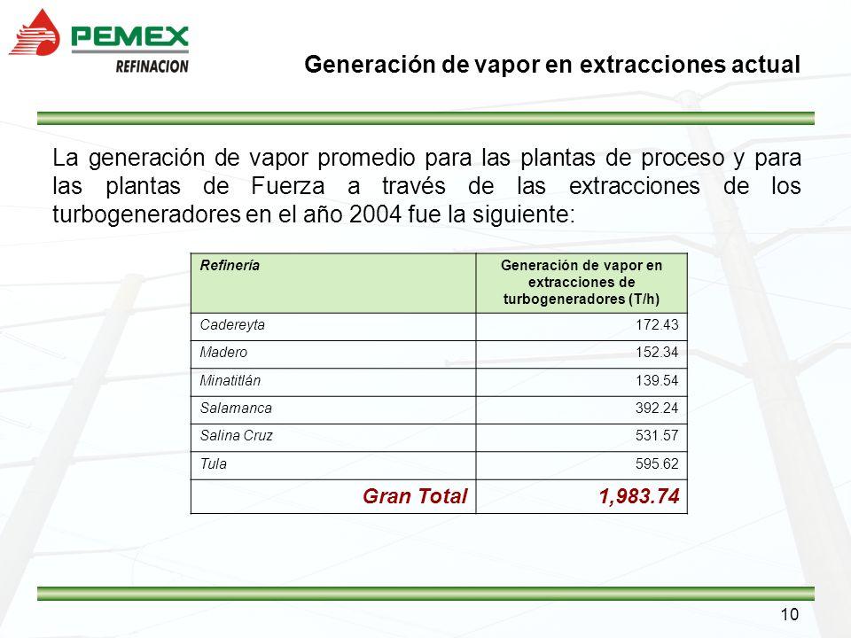 Generación de vapor en extracciones actual