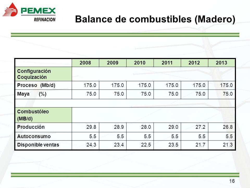 Balance de combustibles (Madero)