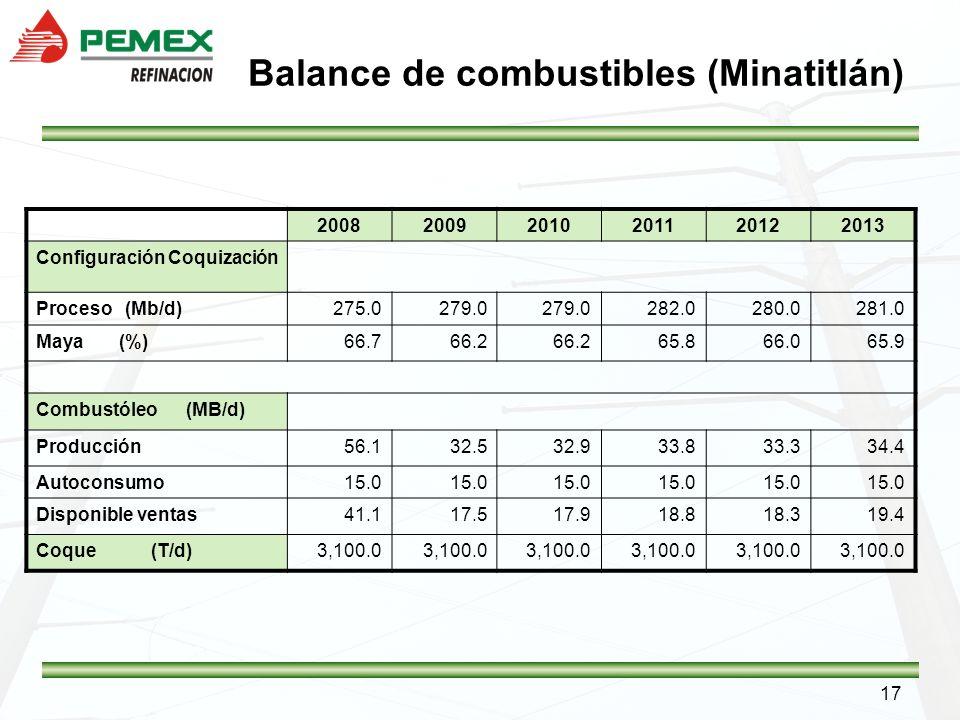 Balance de combustibles (Minatitlán)