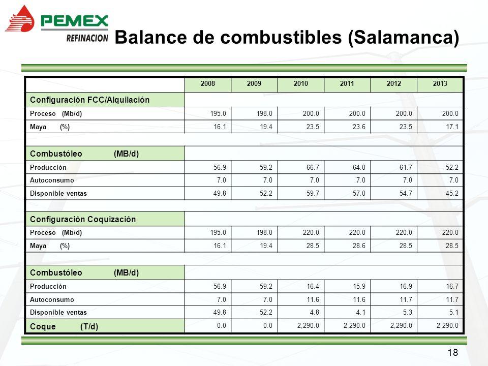 Balance de combustibles (Salamanca)