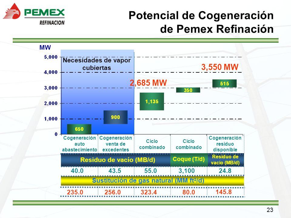 Potencial de Cogeneración de Pemex Refinación