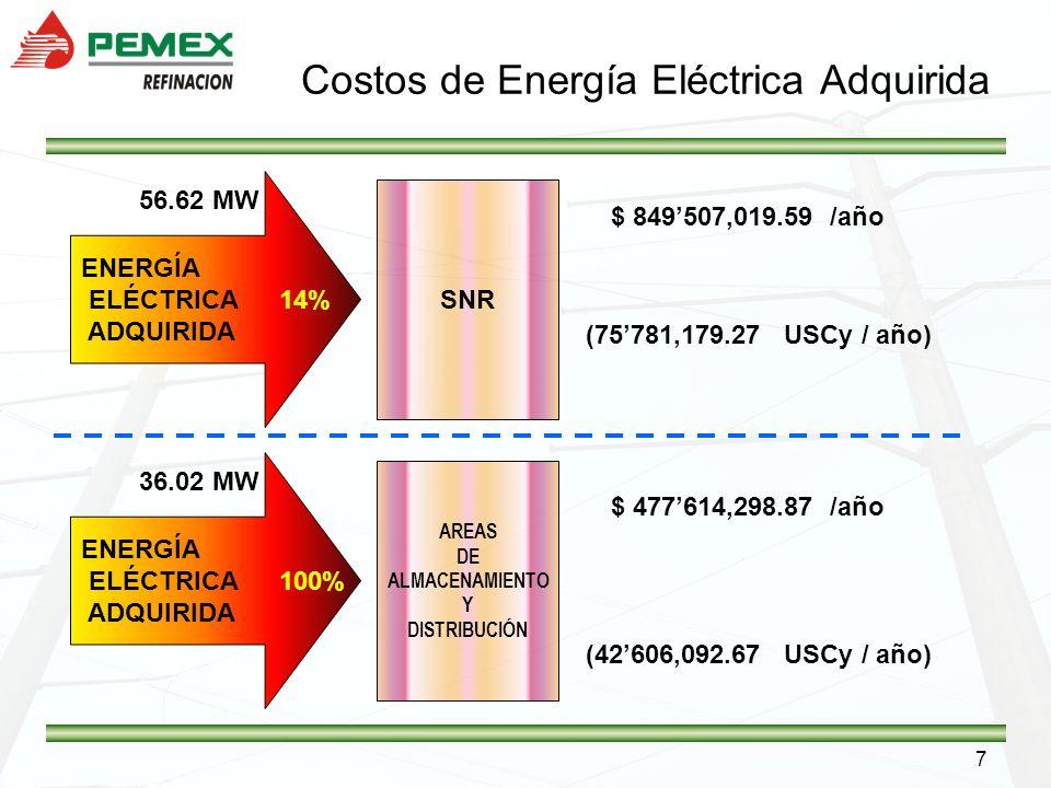 Costos de Energía Eléctrica Adquirida