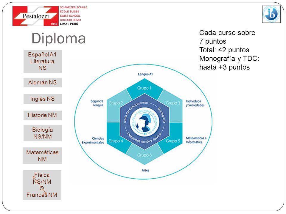 Español A1 Literatura NS