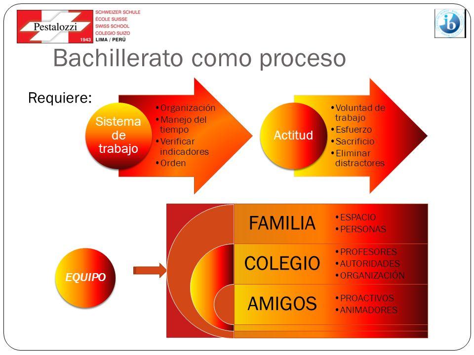 Bachillerato como proceso