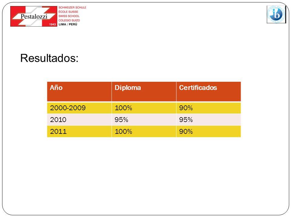 Resultados: Año Diploma Certificados 2000-2009 100% 90% 2010 95% 2011