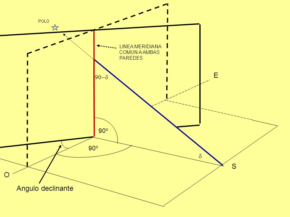 E S O Angulo declinante 90-d 90º 90º d LINEA MERIDIANA COMUN A AMBAS