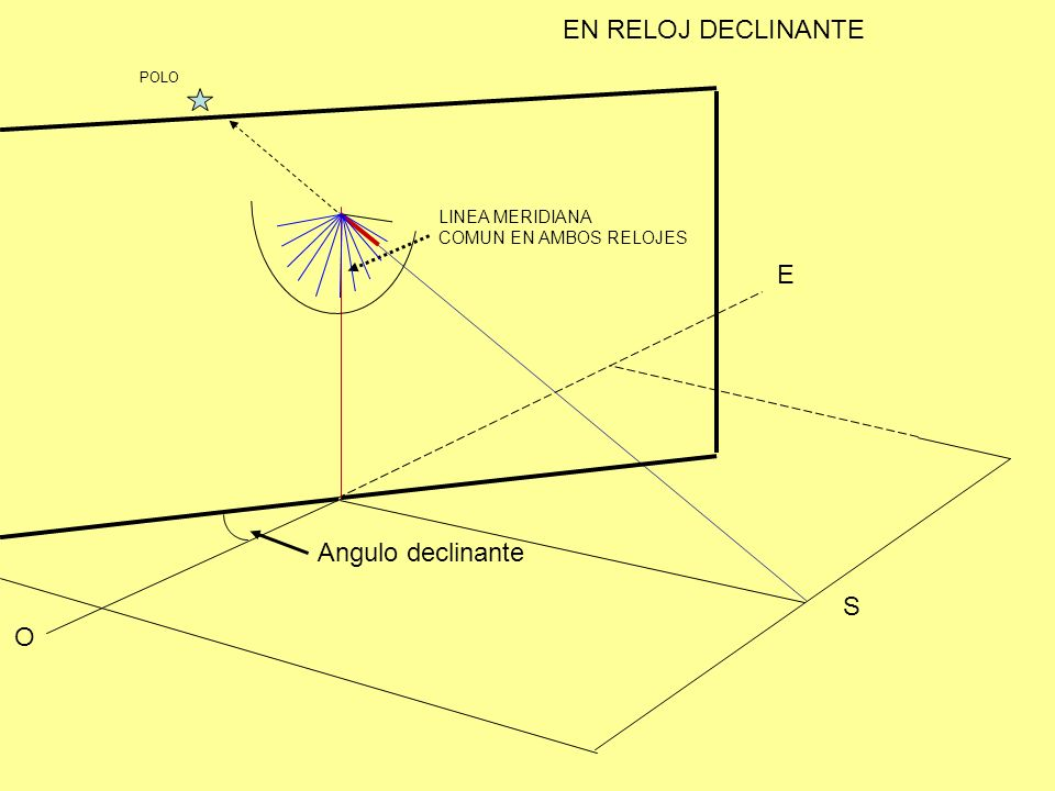 EN RELOJ DECLINANTE E Angulo declinante S O LINEA MERIDIANA