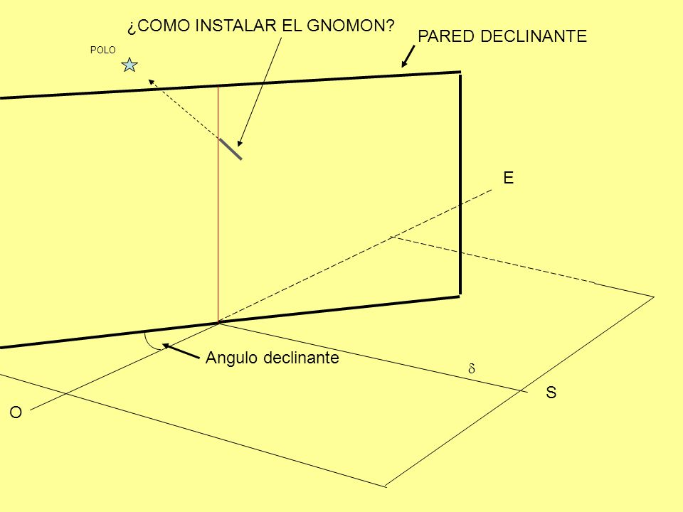 ¿COMO INSTALAR EL GNOMON PARED DECLINANTE