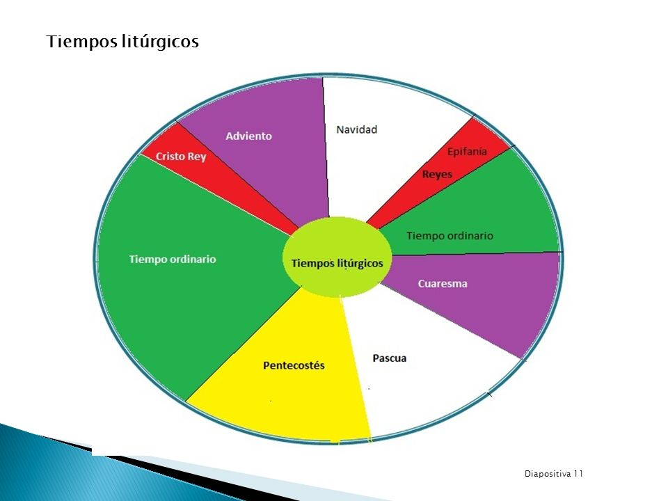 Tiempos litúrgicos Diapositiva 11