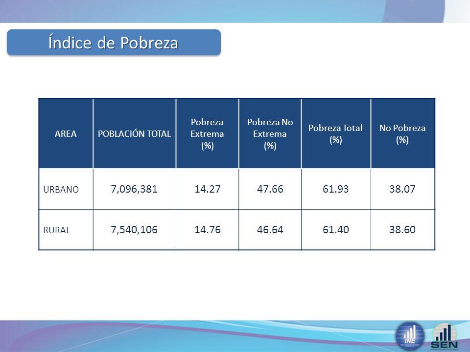 Índice de Pobreza AREA. POBLACIÓN TOTAL. Pobreza Extrema (%) Pobreza No Extrema (%)