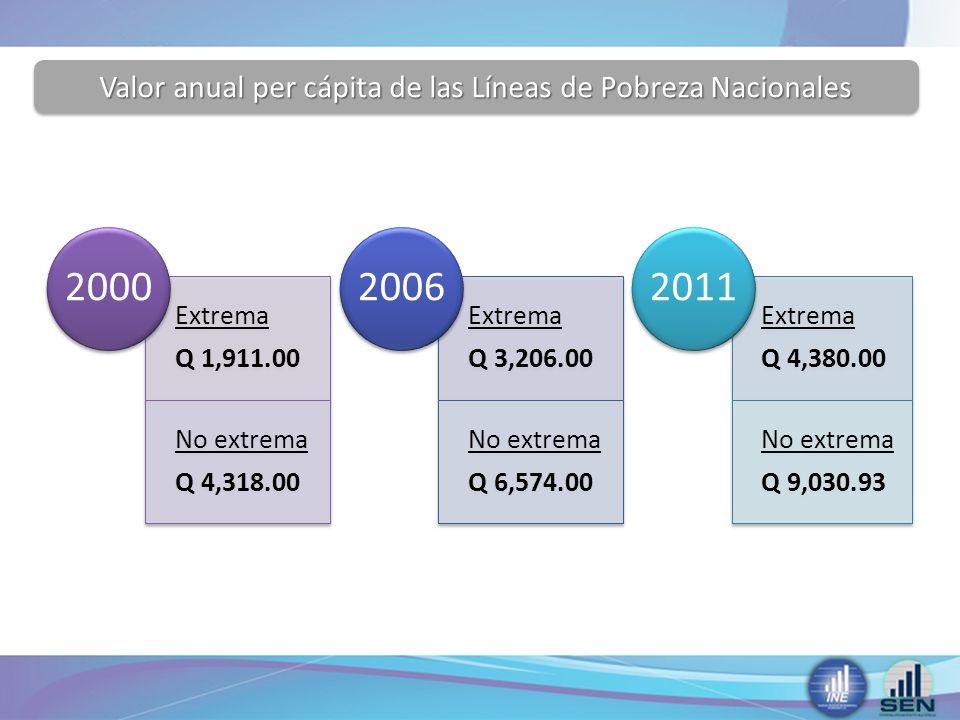 Valor anual per cápita de las Líneas de Pobreza Nacionales