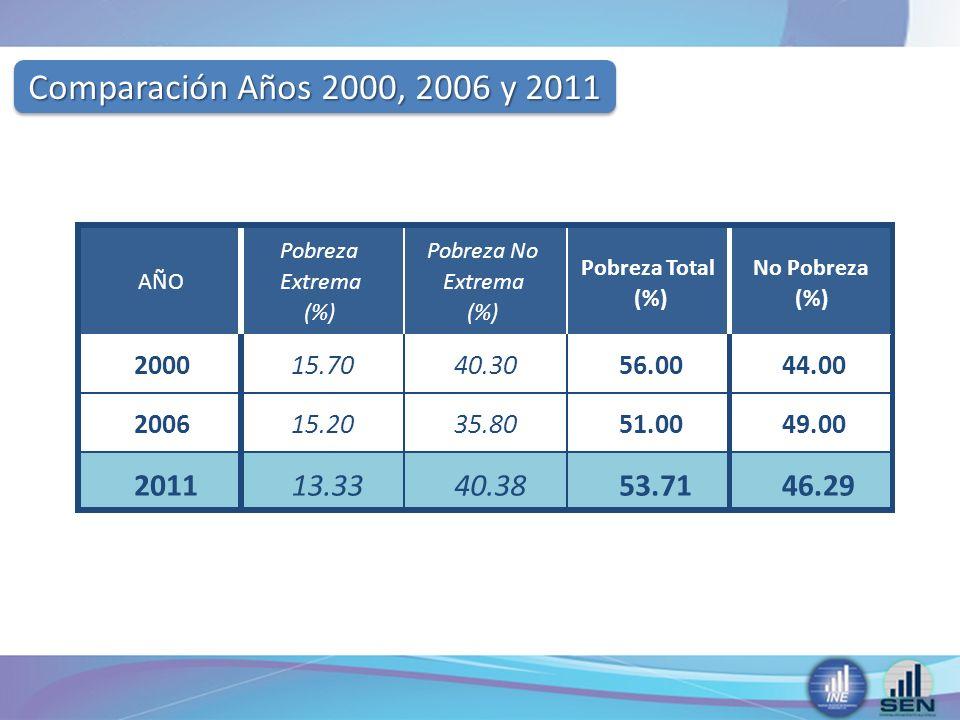 Comparación Años 2000, 2006 y 2011 AÑO. Pobreza. Extrema. (%) Pobreza No. Pobreza Total. No Pobreza.