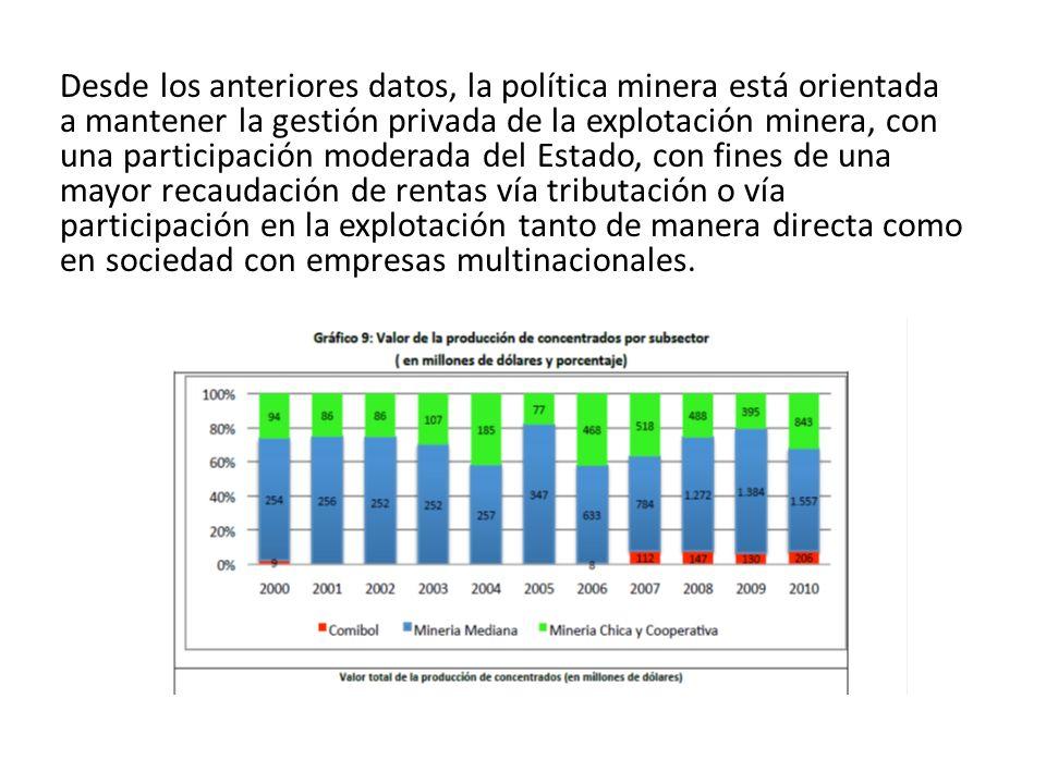 Desde los anteriores datos, la política minera está orientada a mantener la gestión privada de la explotación minera, con una participación moderada del Estado, con fines de una mayor recaudación de rentas vía tributación o vía participación en la explotación tanto de manera directa como en sociedad con empresas multinacionales.