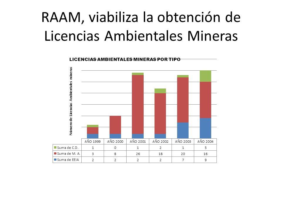 RAAM, viabiliza la obtención de Licencias Ambientales Mineras