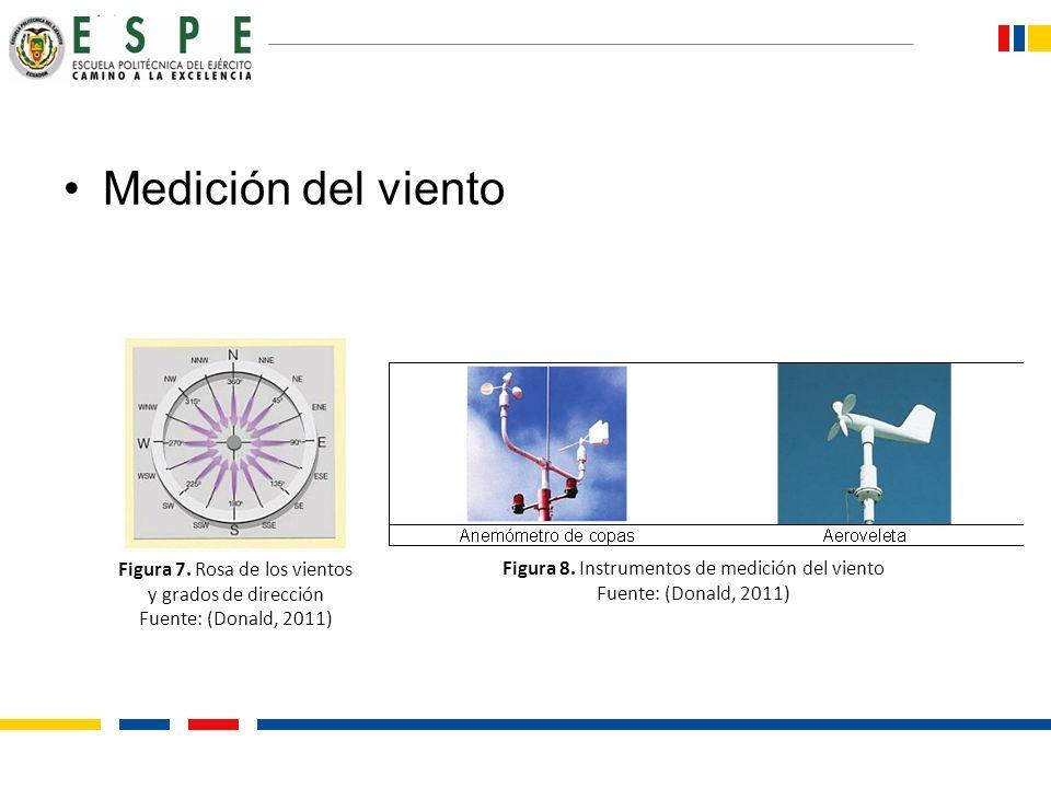 Medición del viento Figura 7. Rosa de los vientos y grados de dirección. Fuente: (Donald, 2011) Figura 8. Instrumentos de medición del viento.