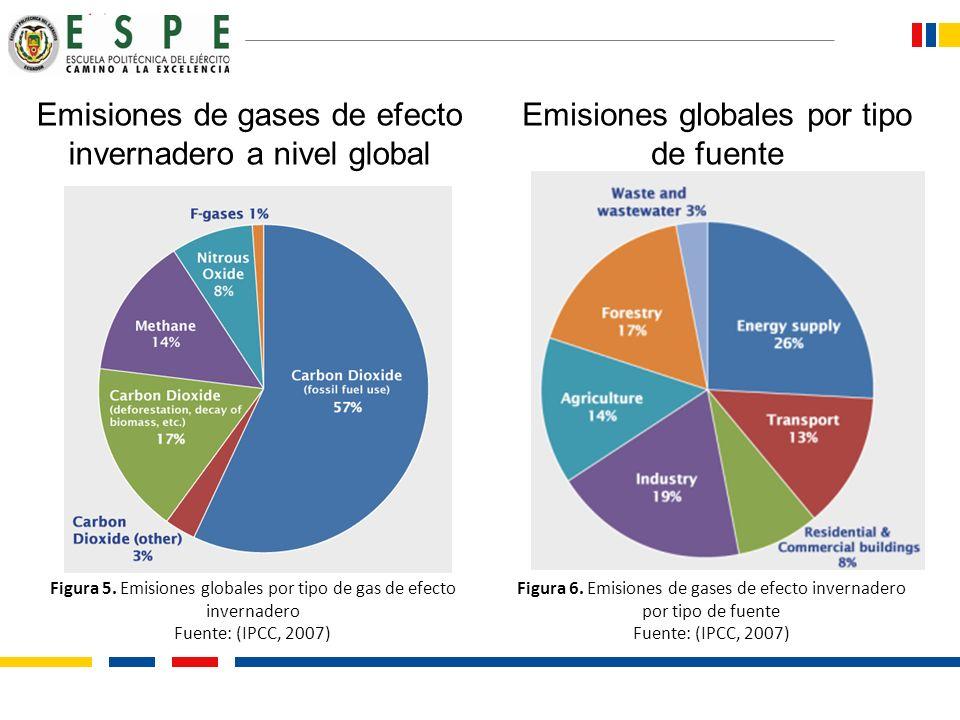 Emisiones de gases de efecto invernadero a nivel global