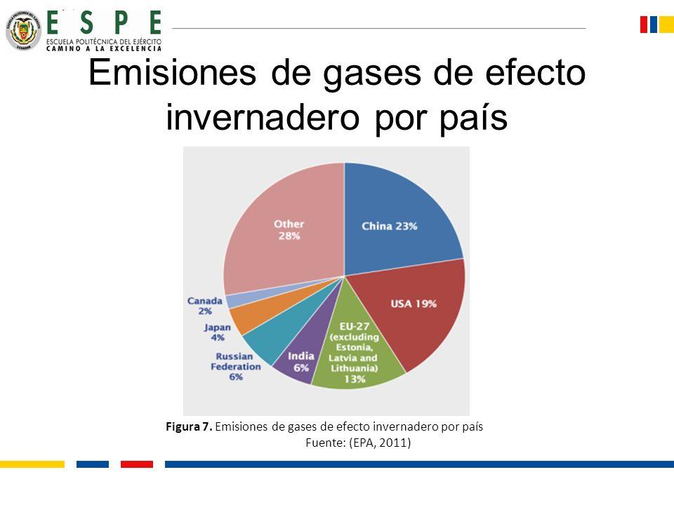 Emisiones de gases de efecto invernadero por país