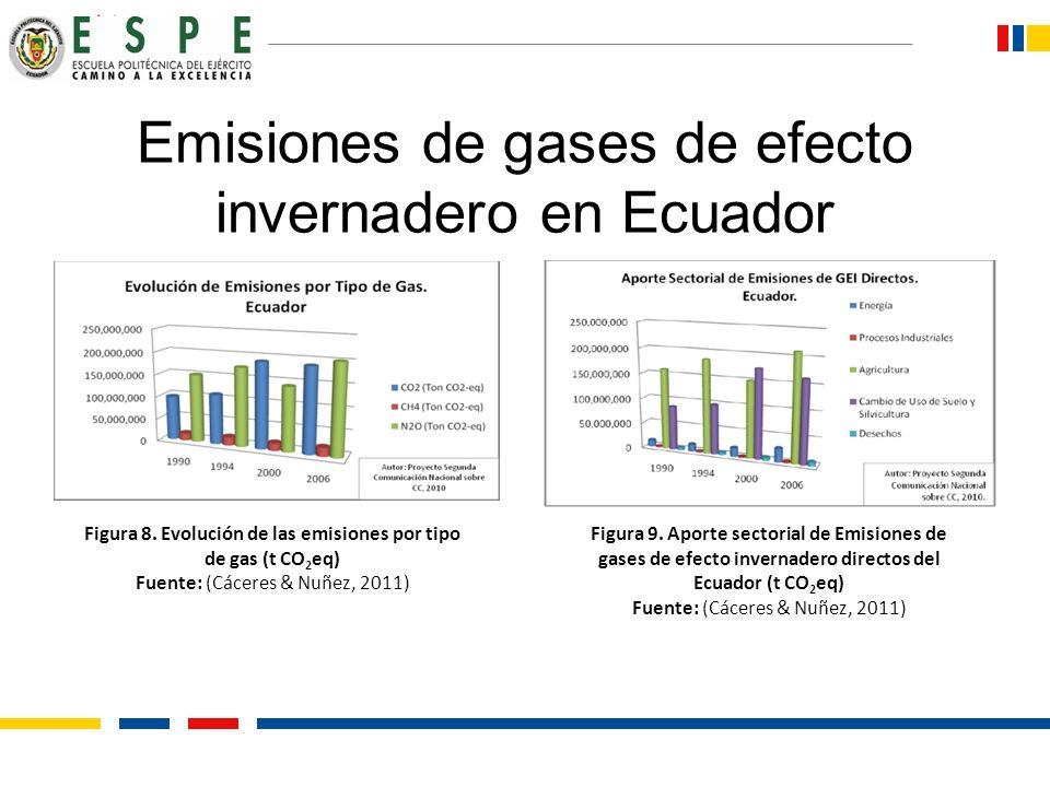 Emisiones de gases de efecto invernadero en Ecuador