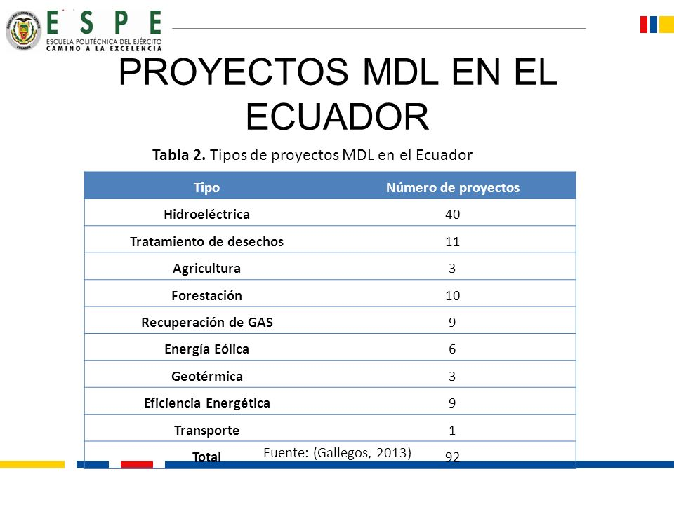 PROYECTOS MDL EN EL ECUADOR