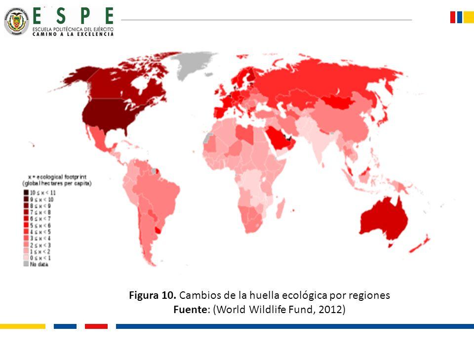 Figura 10. Cambios de la huella ecológica por regiones