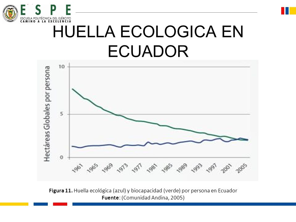HUELLA ECOLOGICA EN ECUADOR