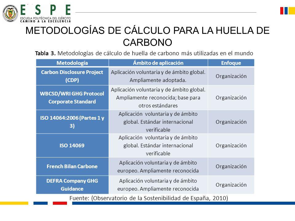 METODOLOGÍAS DE CÁLCULO PARA LA HUELLA DE CARBONO