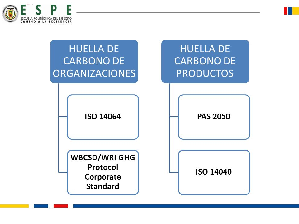 WBCSD/WRI GHG Protocol Corporate Standard