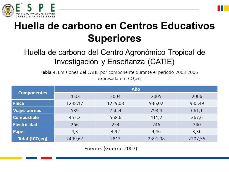 Huella de carbono en Centros Educativos Superiores