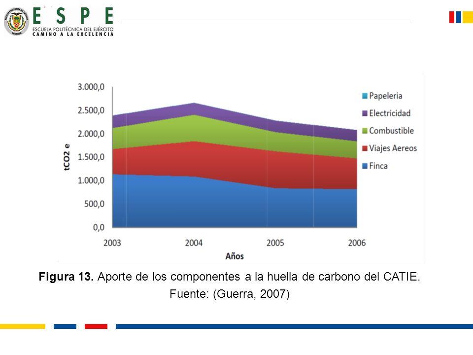 Figura 13. Aporte de los componentes a la huella de carbono del CATIE