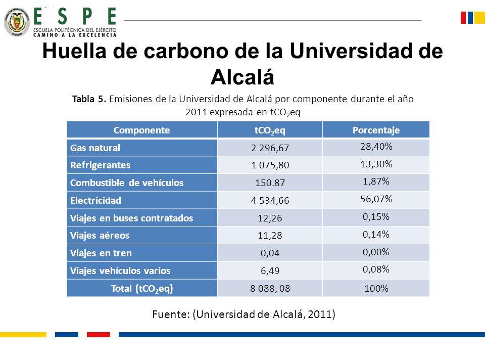 Huella de carbono de la Universidad de Alcalá