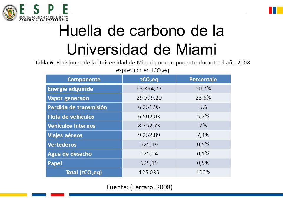 Huella de carbono de la Universidad de Miami