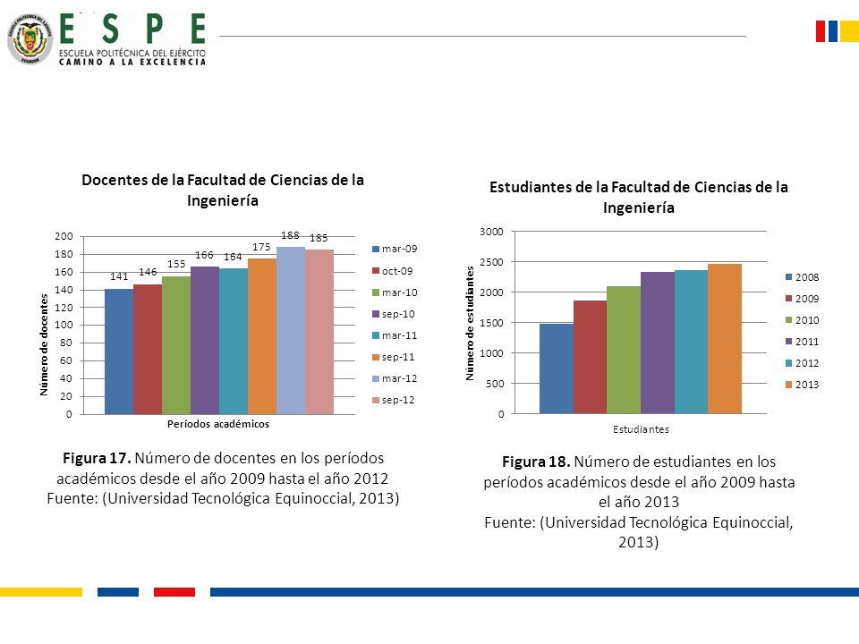 Fuente: (Universidad Tecnológica Equinoccial, 2013)