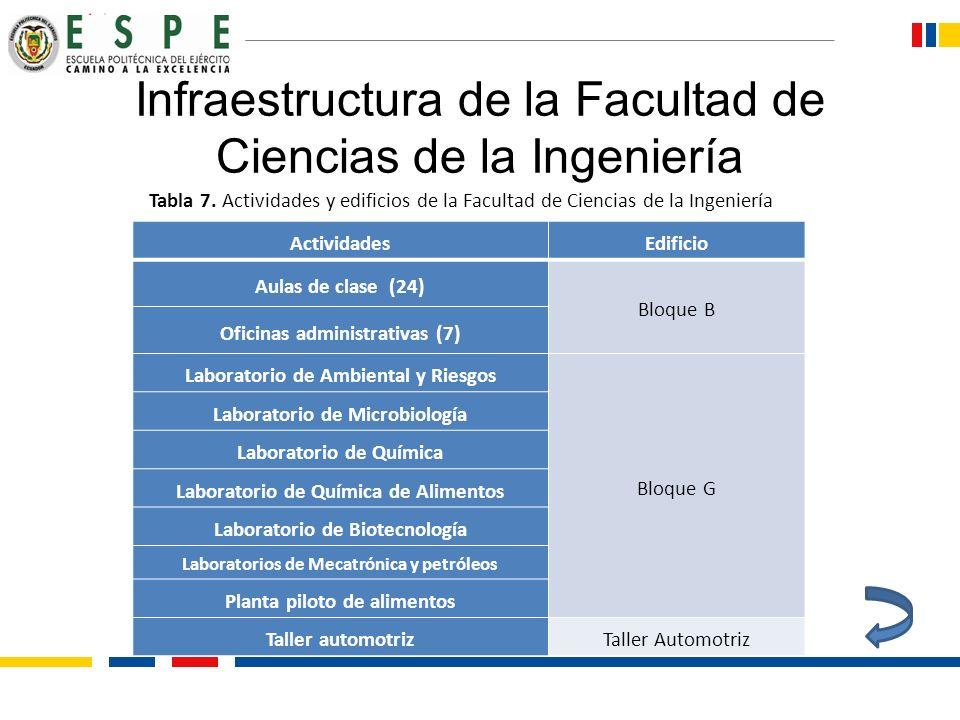 Infraestructura de la Facultad de Ciencias de la Ingeniería