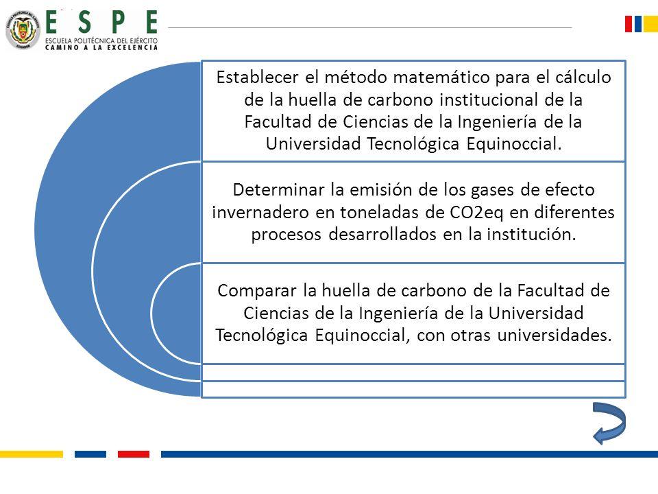 Establecer el método matemático para el cálculo de la huella de carbono institucional de la Facultad de Ciencias de la Ingeniería de la Universidad Tecnológica Equinoccial.