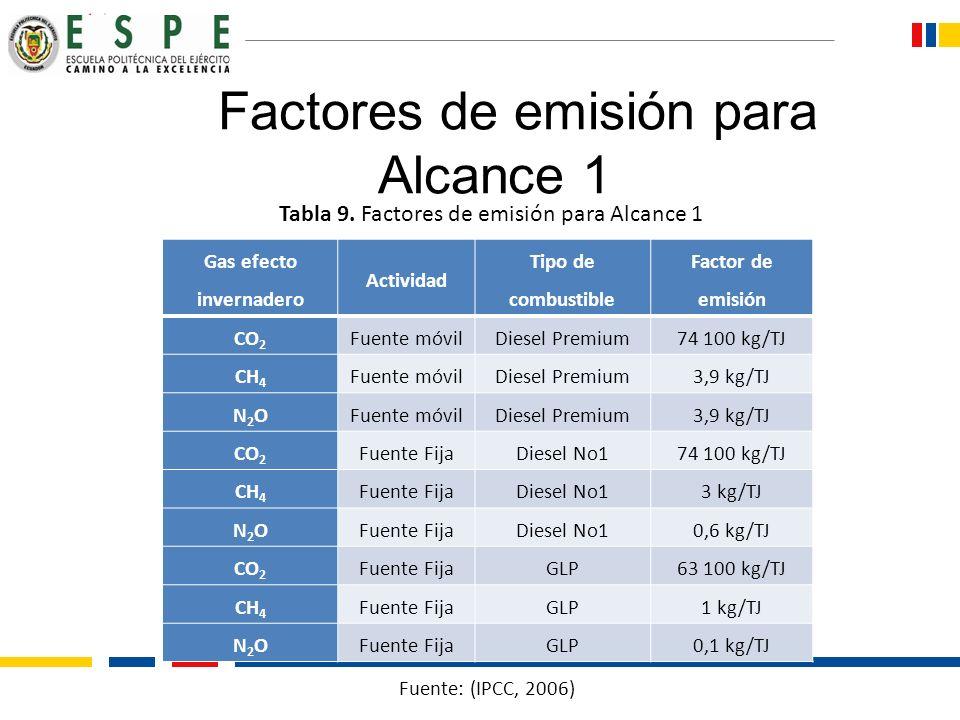 Factores de emisión para Alcance 1