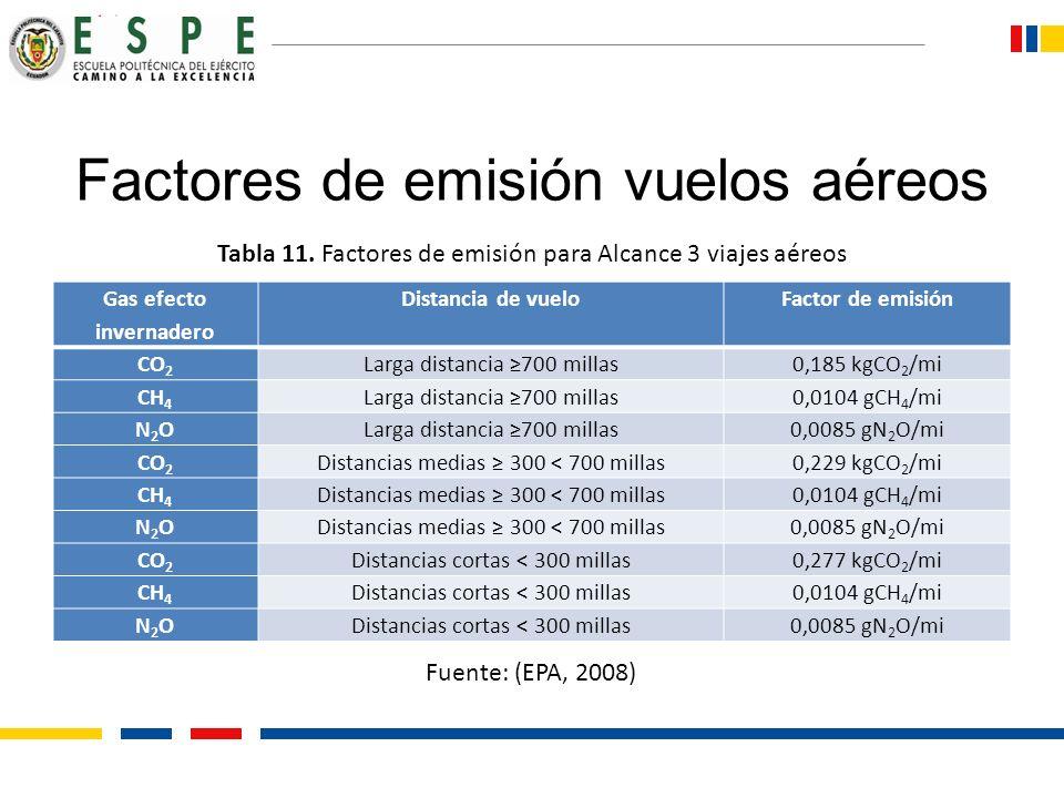 Factores de emisión vuelos aéreos