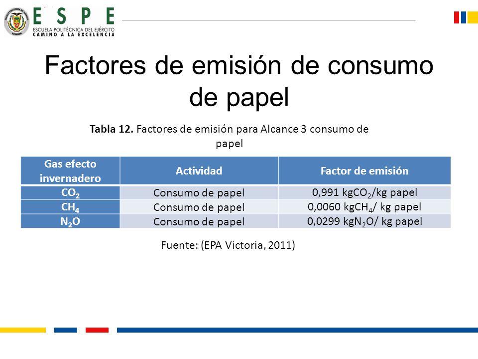 Factores de emisión de consumo de papel