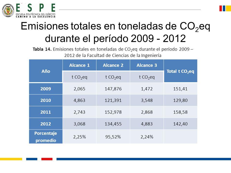 Emisiones totales en toneladas de CO2eq durante el período 2009 - 2012