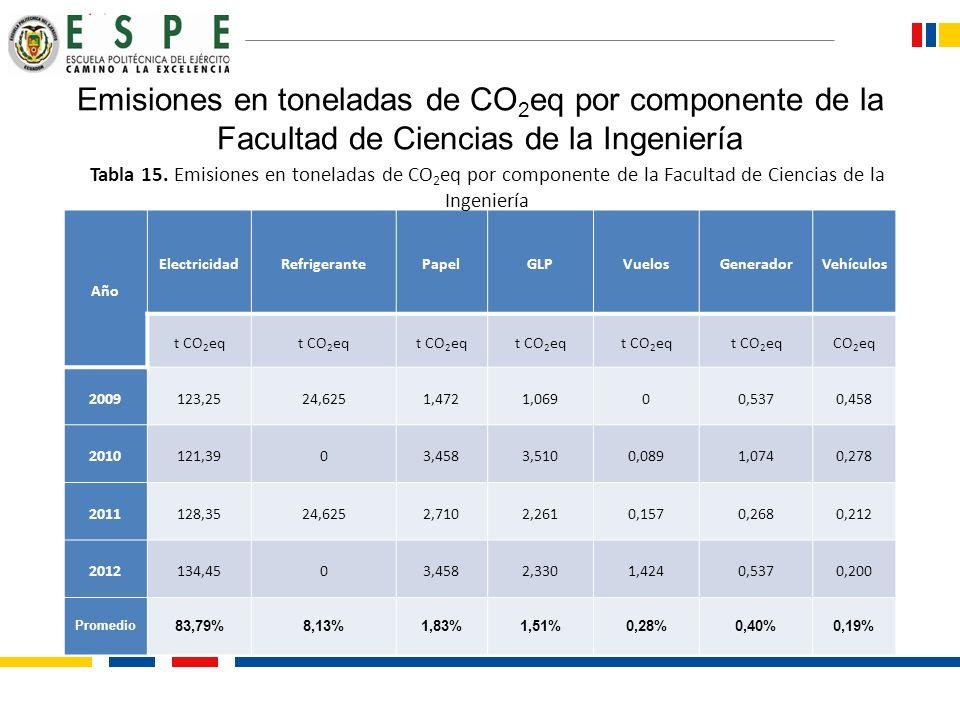 Emisiones en toneladas de CO2eq por componente de la Facultad de Ciencias de la Ingeniería