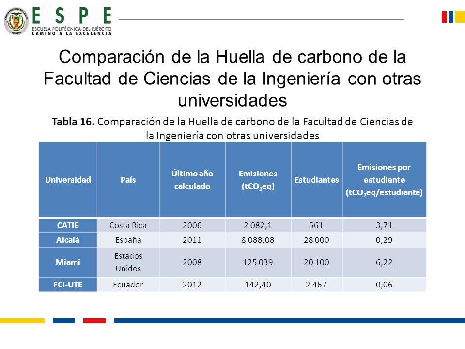 Emisiones por estudiante