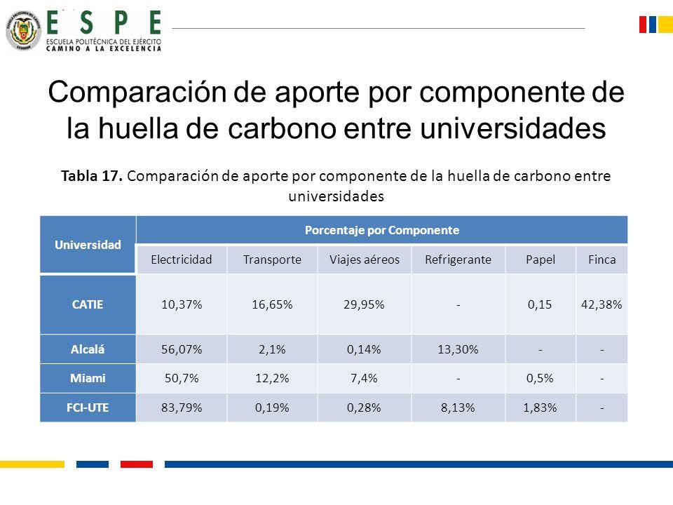 Porcentaje por Componente