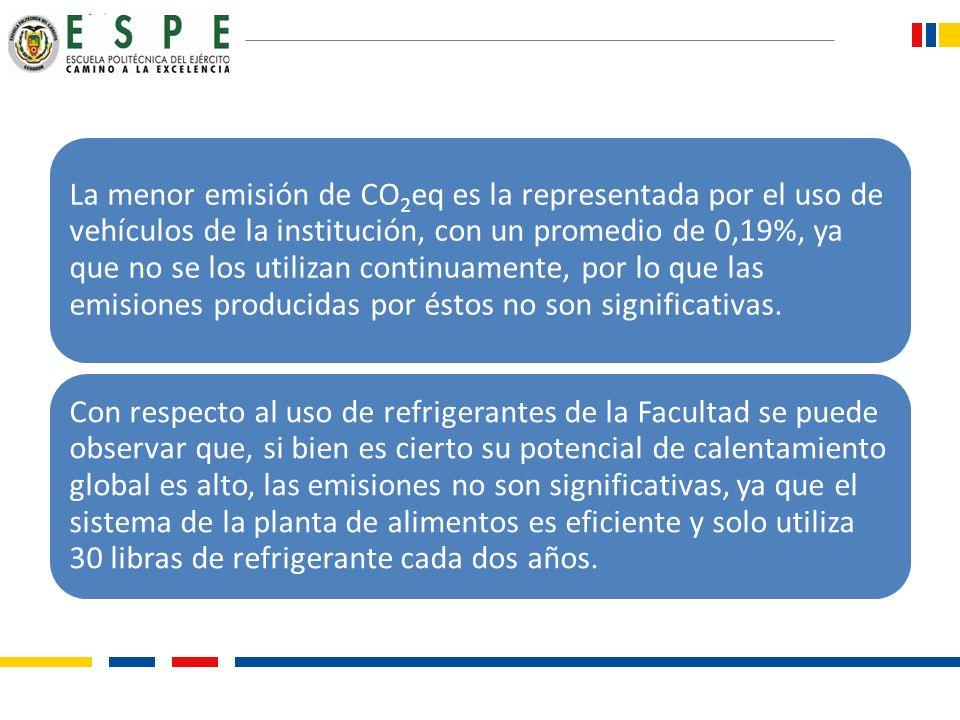 La menor emisión de CO2eq es la representada por el uso de vehículos de la institución, con un promedio de 0,19%, ya que no se los utilizan continuamente, por lo que las emisiones producidas por éstos no son significativas.